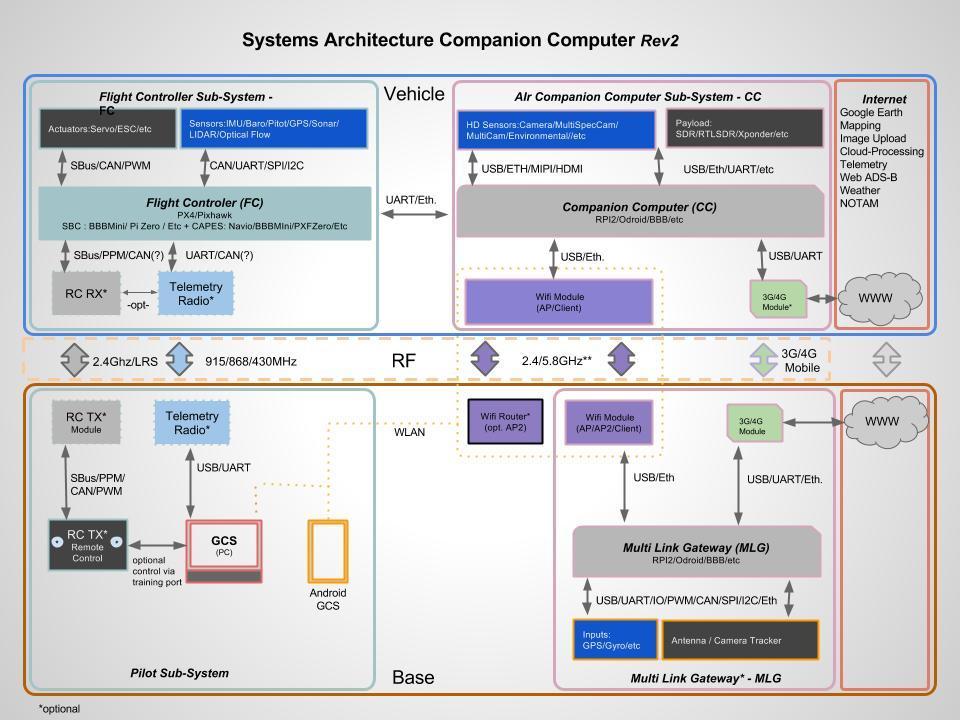 Proposal for companion system architecture - Companion