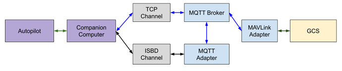 telemetry_system_architecture