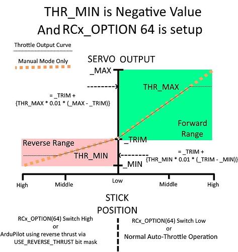 thr-min-negative