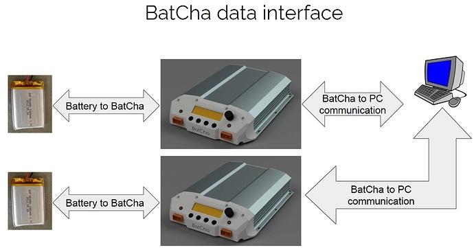 Batcha data