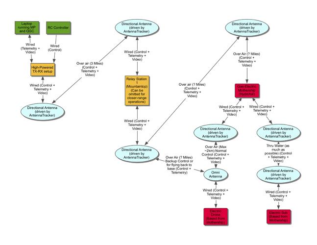 RC Control Diagram