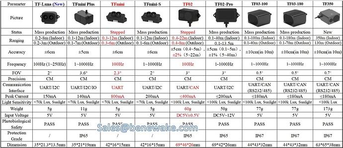 Benewake LiDAR comparasion 7.6