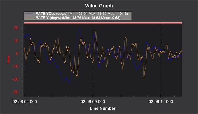 G380 yaw rate