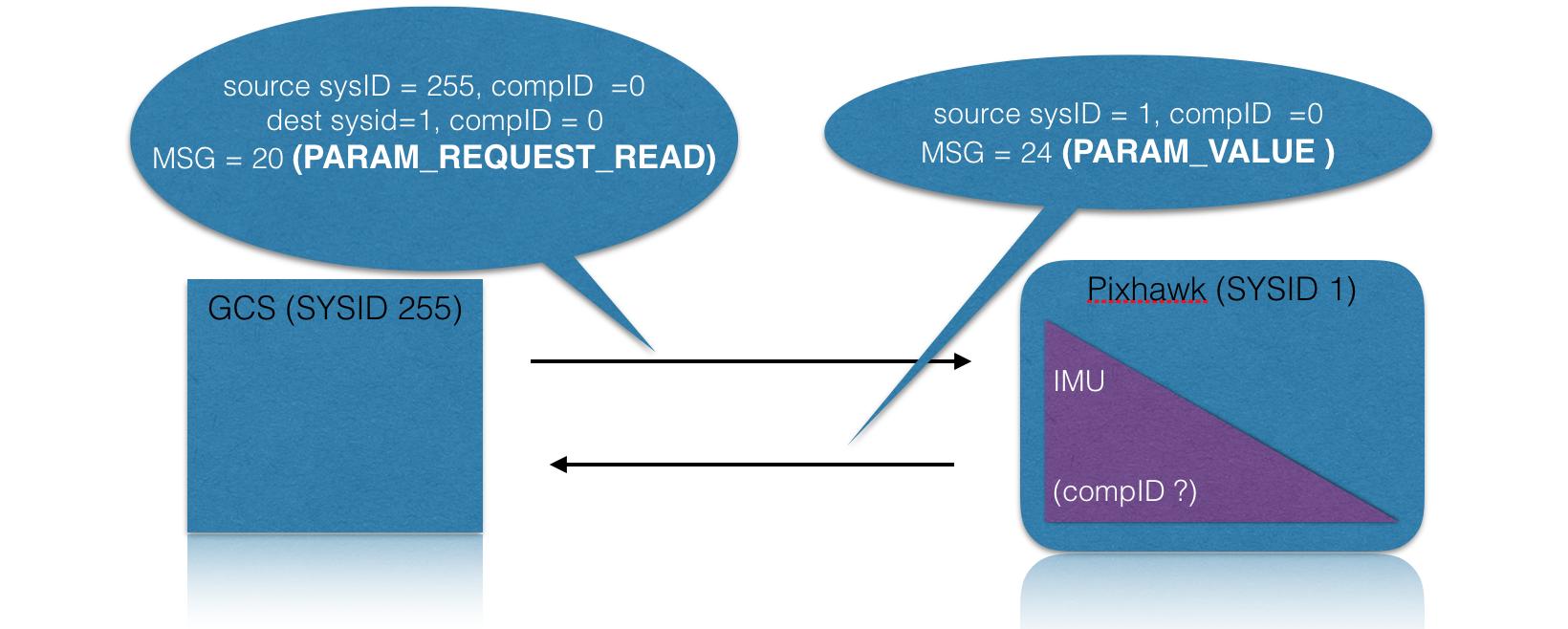 MAVLink Step by Step - Blog - ArduPilot Discourse