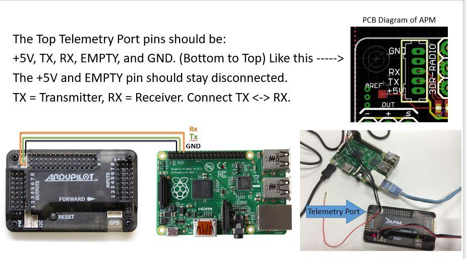 RaspberryPi3 and APM2 6 via MAVProxy - APSync / Companion
