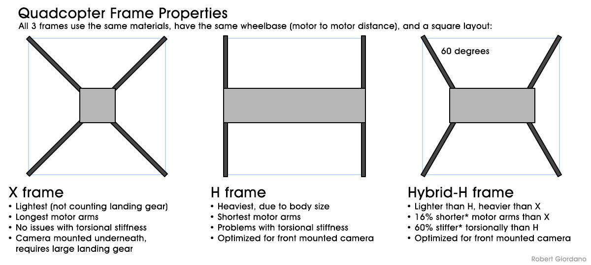 Building a Better Quad Frame - Blog - ArduPilot Discourse