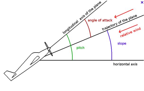 """Résultat de recherche d'images pour """"angle of attack"""""""