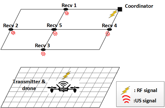 High precision indoor positioning system for copter with 2cm