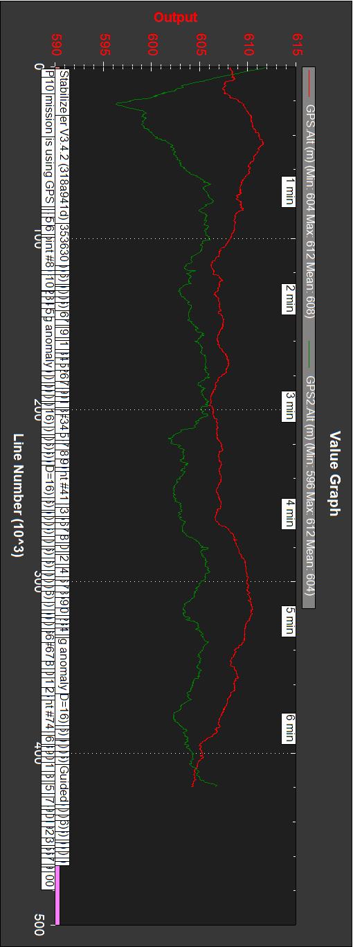 Rover_20180928_110_RTK_v556_GPS-Alt_GPS2-Alt_rot90