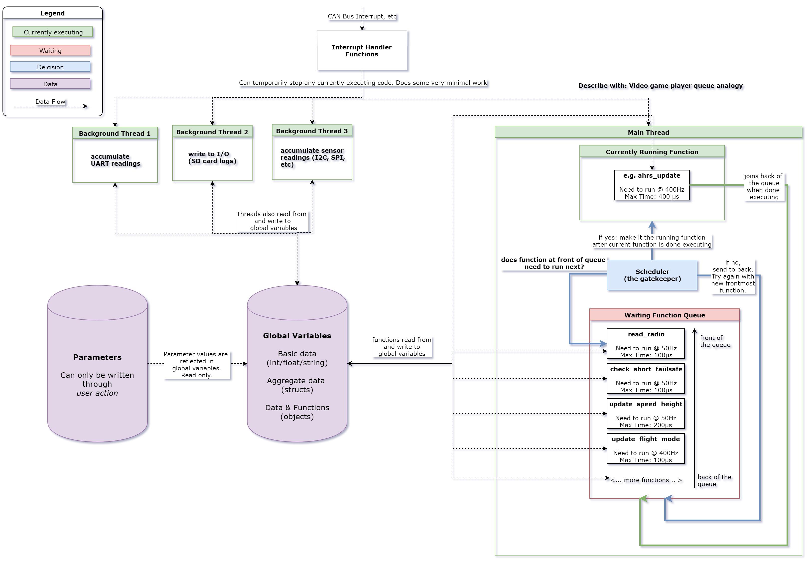 Block Diagram For Learning - Blog - ArduPilot Discourse