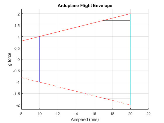 Flight%20Envelope