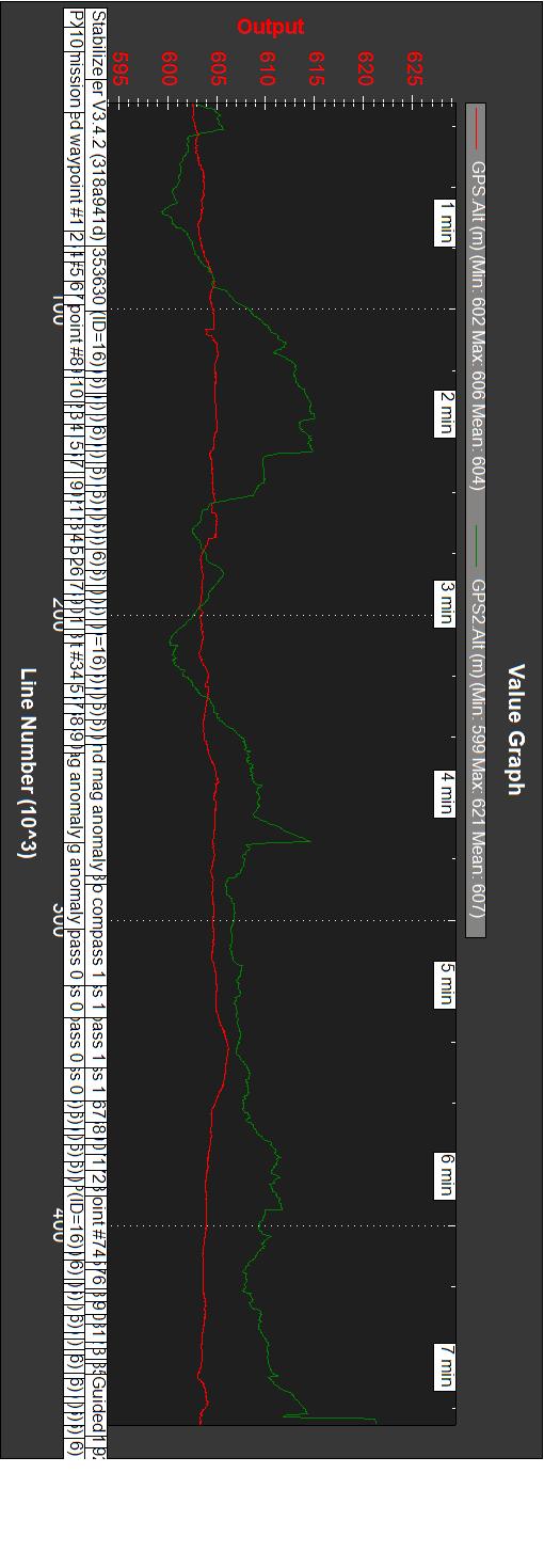 Rover_20180928_104_RTK_v553_GPS-Alt_GPS2-Alt_rot90