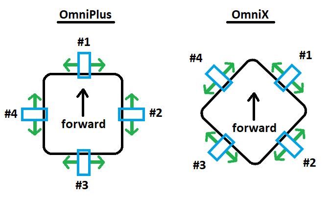 omniplus-omnix