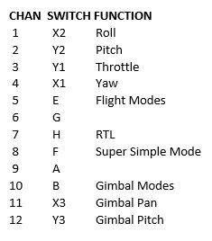 Skydroid%20Chan_Switch_Functions